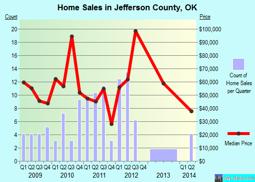 Jefferson County,OK real estate house value trend