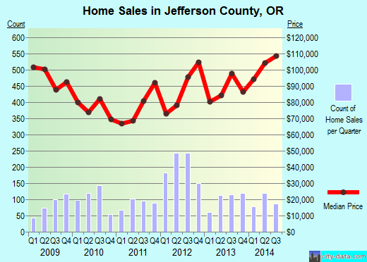 Jefferson County,OR real estate house value trend