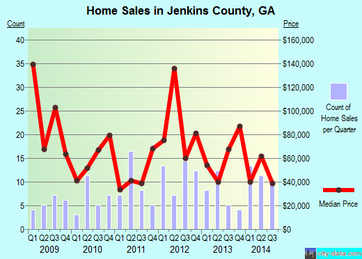 Jenkins County,GA real estate house value trend