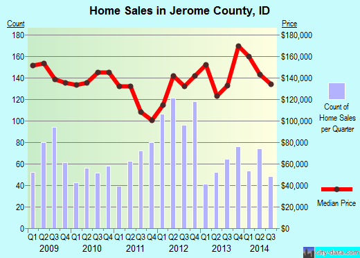 Jerome County,ID real estate house value trend