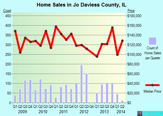 Jo Daviess County,IL real estate house value trend