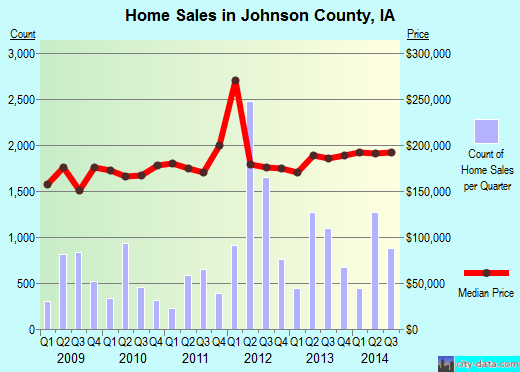 Johnson County,IA real estate house value trend