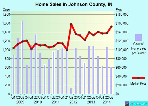 Johnson County,IN real estate house value trend