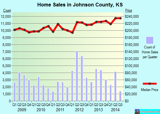 Johnson County,KS real estate house value trend