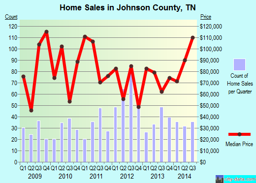 Johnson County,TN real estate house value trend