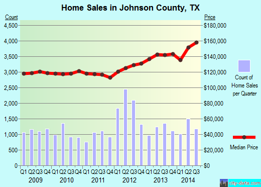 Johnson County,TX real estate house value trend