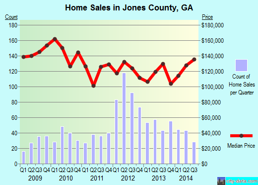 Jones County,GA real estate house value trend