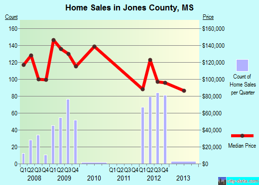 Jones County,MS real estate house value trend