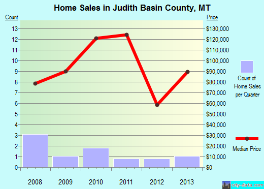 Judith Basin County,MT real estate house value trend