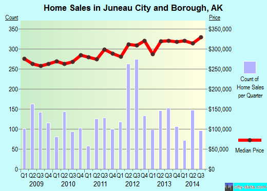 Juneau City and Borough,AK real estate house value trend