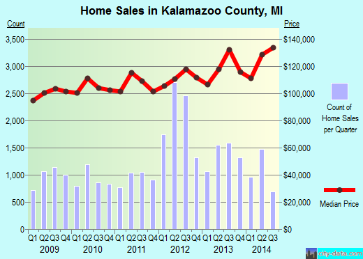 Kalamazoo County,MI real estate house value trend