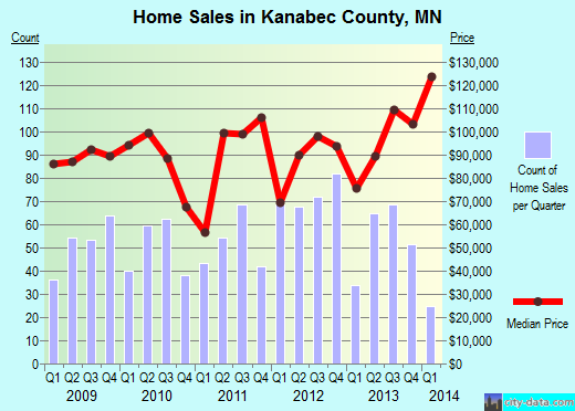 Kanabec County,MN real estate house value trend