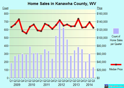 Kanawha County,WV real estate house value trend