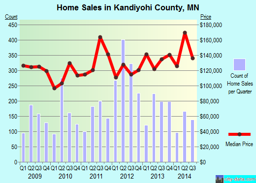 Kandiyohi County,MN real estate house value trend