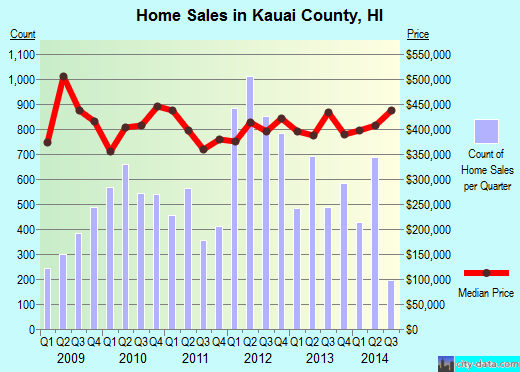 Kauai County,HI real estate house value trend