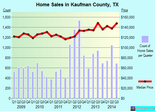 Kaufman County,TX real estate house value trend