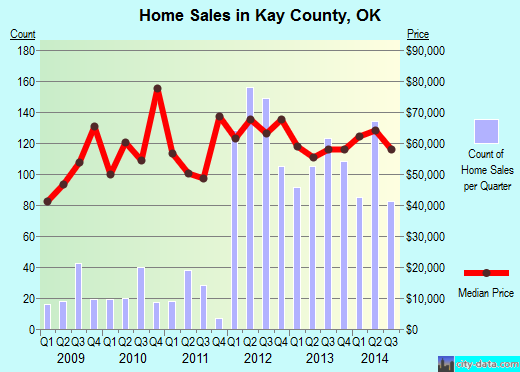 Kay County,OK real estate house value trend