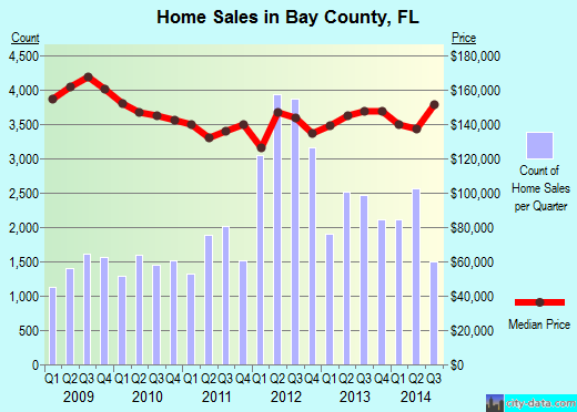 Bay County,FL real estate house value trend