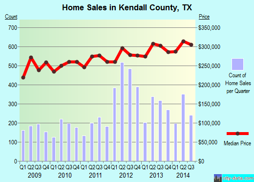Kendall County,TX real estate house value trend