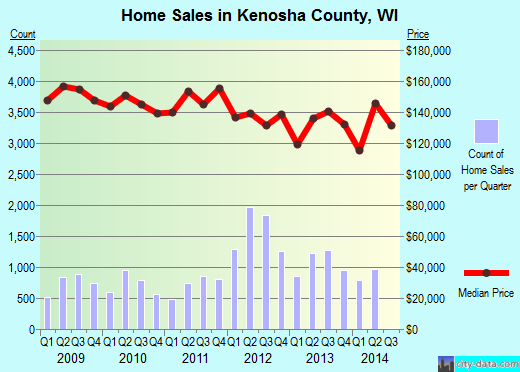 Kenosha County,WI real estate house value trend