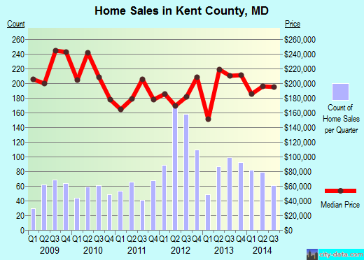 Kent County,MD real estate house value trend