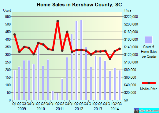 Kershaw County,SC real estate house value trend