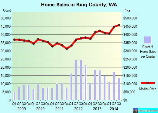 King County,WA real estate house value trend
