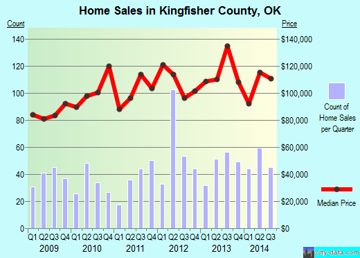 Kingfisher County,OK real estate house value trend