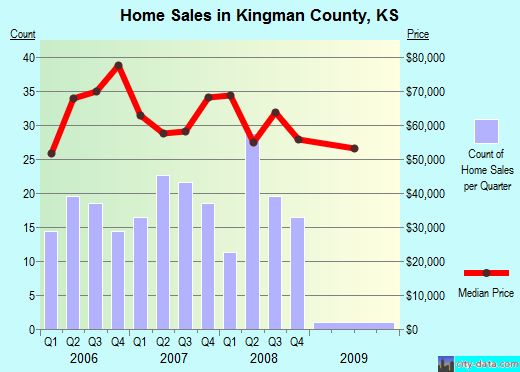 Kingman County,KS real estate house value trend