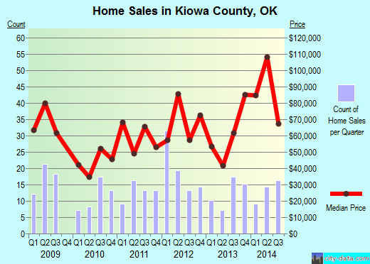 Kiowa County,OK real estate house value trend