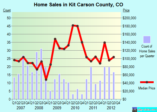 Kit Carson County,CO real estate house value trend