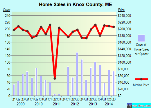 Knox County,ME real estate house value trend