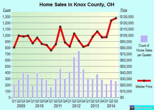 Knox County,OH real estate house value trend