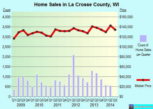 La Crosse County,WI real estate house value trend