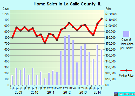La Salle County,IL real estate house value trend