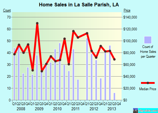 La Salle Parish,LA real estate house value trend
