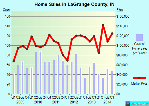 LaGrange County,IN real estate house value trend