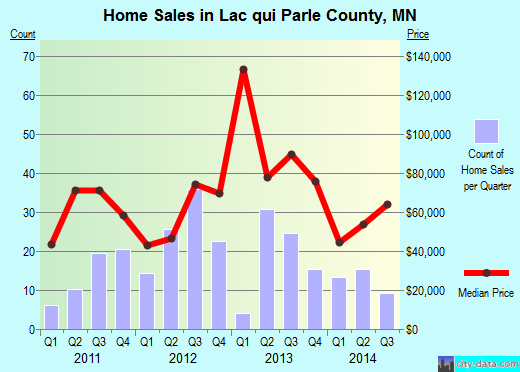 Lac qui Parle County,MN real estate house value trend