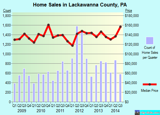 Lackawanna County,PA real estate house value trend