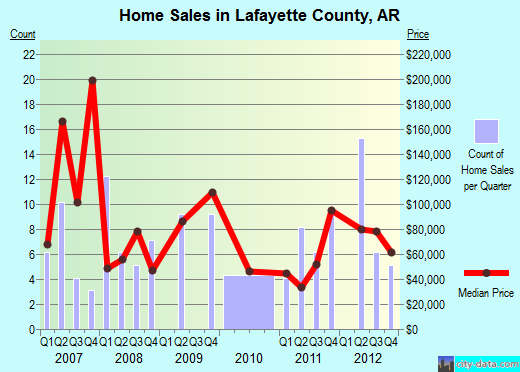 Lafayette County,AR real estate house value trend