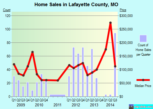Lafayette County,MO real estate house value trend