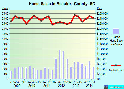Beaufort County,SC real estate house value trend