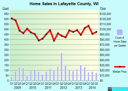 Lafayette County,WI real estate house value trend
