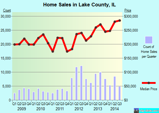 Lake County,IL real estate house value trend