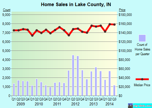 Lake County,IN real estate house value trend