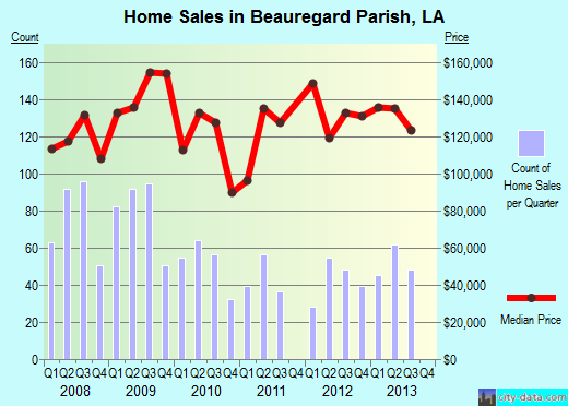 Beauregard Parish,LA real estate house value trend