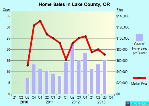 Lake County,OR real estate house value trend