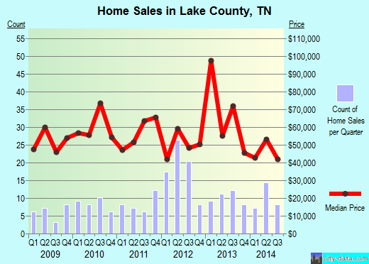 Lake County,TN real estate house value trend