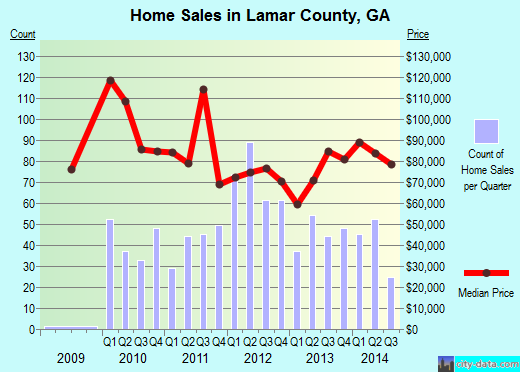 Lamar County,GA real estate house value trend