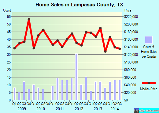 Lampasas County,TX real estate house value trend
